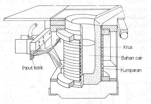 Image Result For Gambar Dapur Ukuran